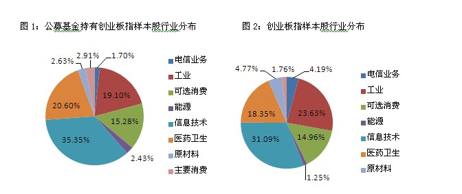 [指数]基金持拥有比例近20% 创业板指仍最受关怀