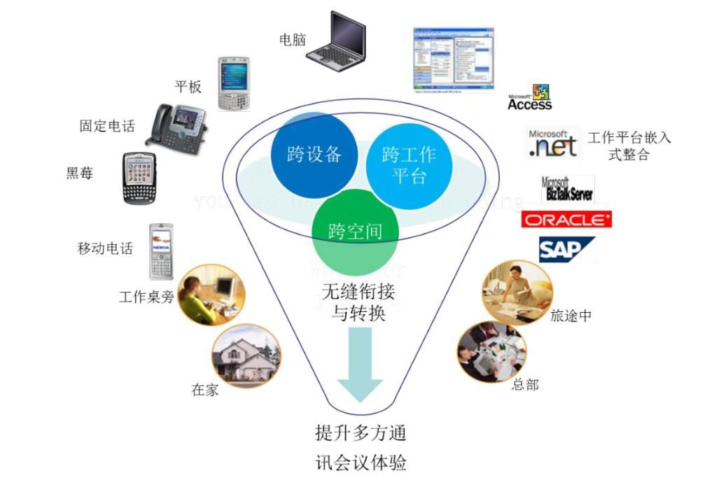 会畅通讯黄元庚:我们不是IT公司,是服务公司