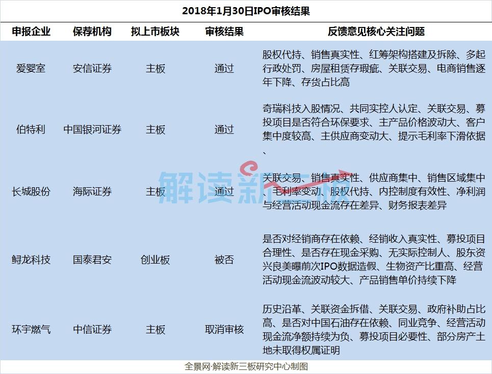 IPO审核上4过3:新三板摘牌公司伯特利过会,又一农业企业被否
