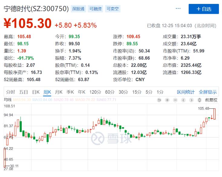飙升300%!2300亿巨无霸登顶创业板:日本发明锂电池,中国做到世界第一
