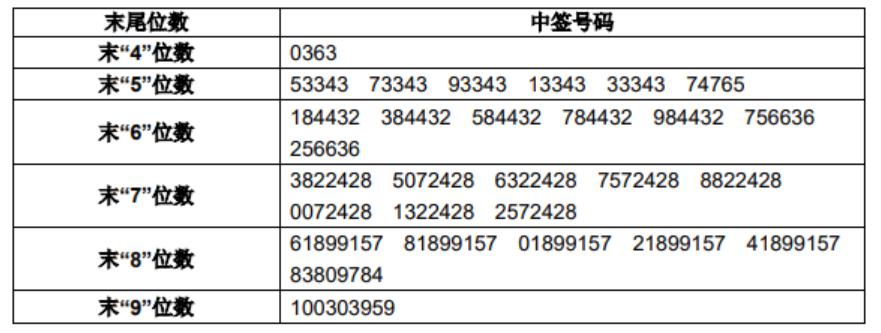 新股大宏立大宏立(300865)中签结果公布:中签号码共有23202个