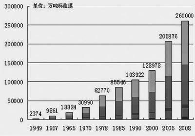 60年来我国一次能源生产总量增长100多倍