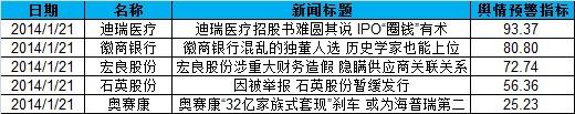 IPO每日看点:传撤消发审委已提上日程证监会人士未否认(2014121)
