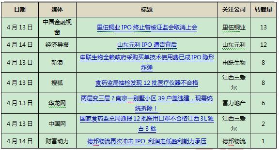 [ipo]世运电路,新经典和钧达股份14日启动网上申购